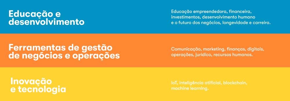Temas do Hub Escola 2020