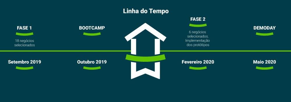 linha do tempo housingpact